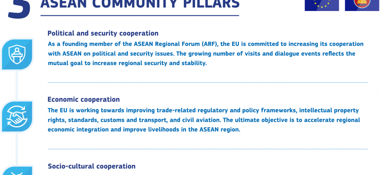 3 ASEAN COMMUNITY PILLARS