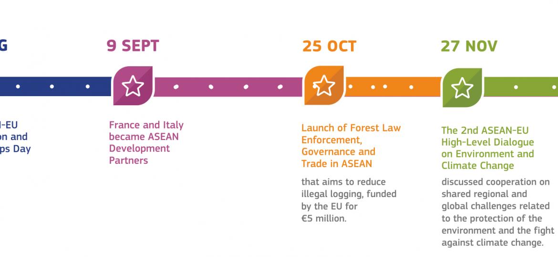 EU-ASEAN 2020 Highlights