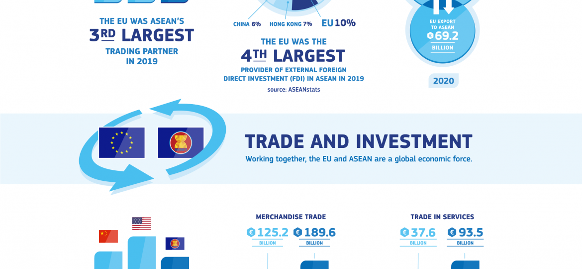 EU-ASEAN Trade and Investment